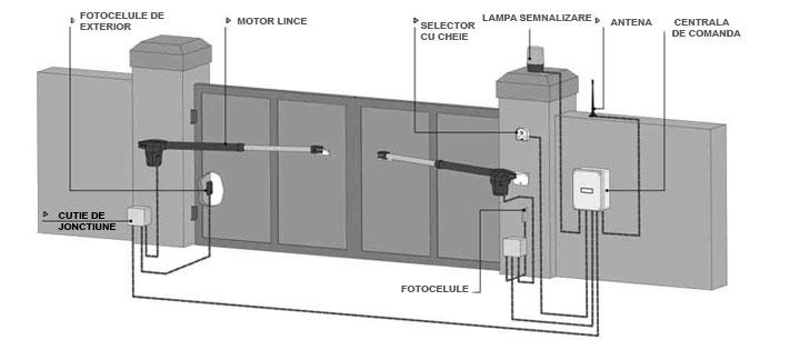 Automatizarea Portilor Batante Si Culisante